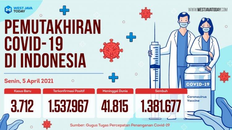UpdateCovid-19 5 April 2021 di Indonesia, Kasus Positif Bertambah 3.712, Sembuh 5.800