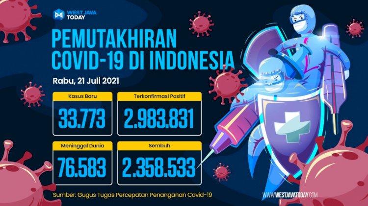 Kasus Covid-19 di Indonesia Per 21 Juli 2021; Kasus Positif Bertambah 33.773 Kasus