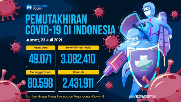 Kasus Covid-19 di Indonesia Per 23 Juli 2021; Positif Bertambah 49.071 Orang