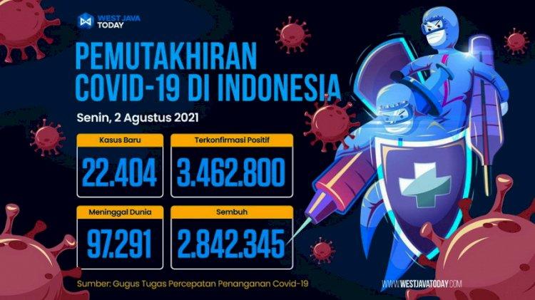Angka Kasus Harian Turun ke 20 Ribu, Sembuh 32.807 Orang