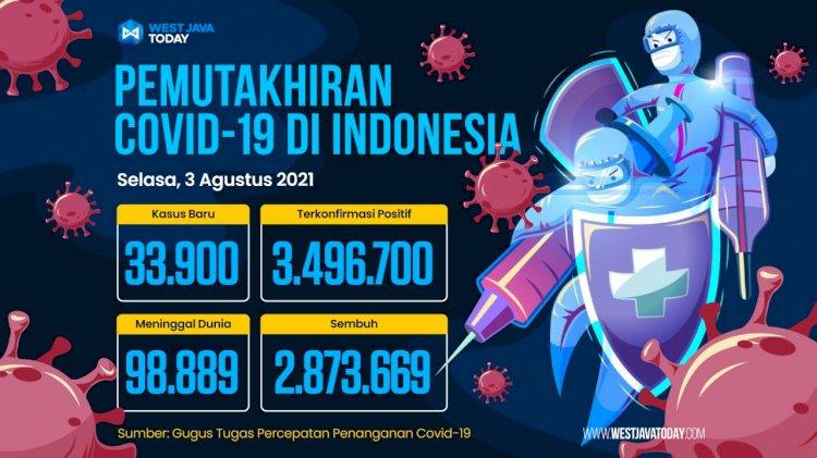 Covid-19 di Indonesia per 3 Agustus 2021: Kasus Positif Bertambah 33.900 Orang