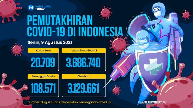 Kasus Covid-19 di Indonesia Per 9 Agustus 2021; Kasus Positif Bertambah 20.709 Orang