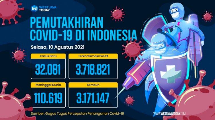 Kasus Covid-19 di Indonesia Per 10 Agustus 2021; Kasus Positif Bertambah 32.081 Orang
