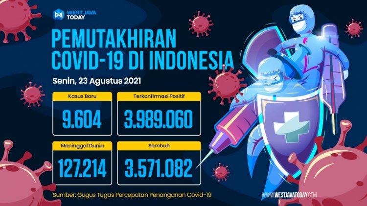 Kasus Covid-19 di Indonesia Per 23 Agustus 2021; Kasus Positif Bertambah 9.604 Orang
