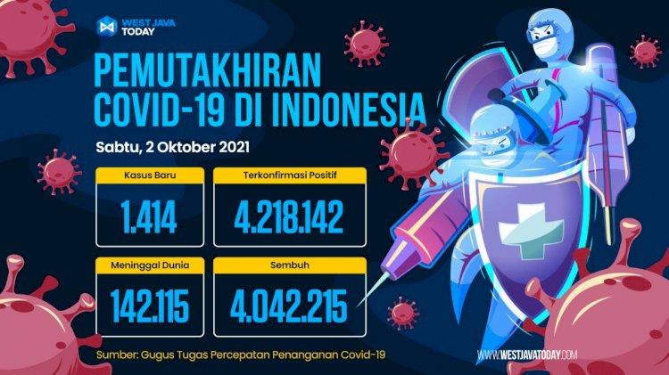 Kasus Covid-19 di Indonesia Per 2 Oktober 2021: Kasus Positif Bertambah 1.414 Orang