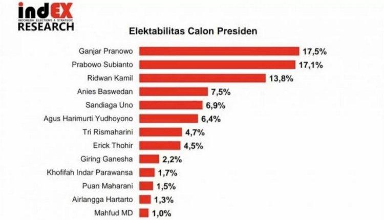 Survei indEX: Ganjar Pranowo, Prabowo Subianto, dan Ridwan Kamil, Masuk Tiga Besar Bursa Capres 2024